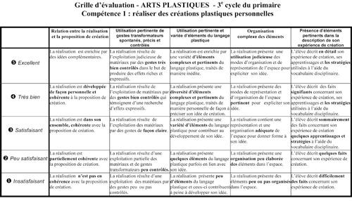 R cit des arts valuer - Grille d evaluation pour recrutement ...